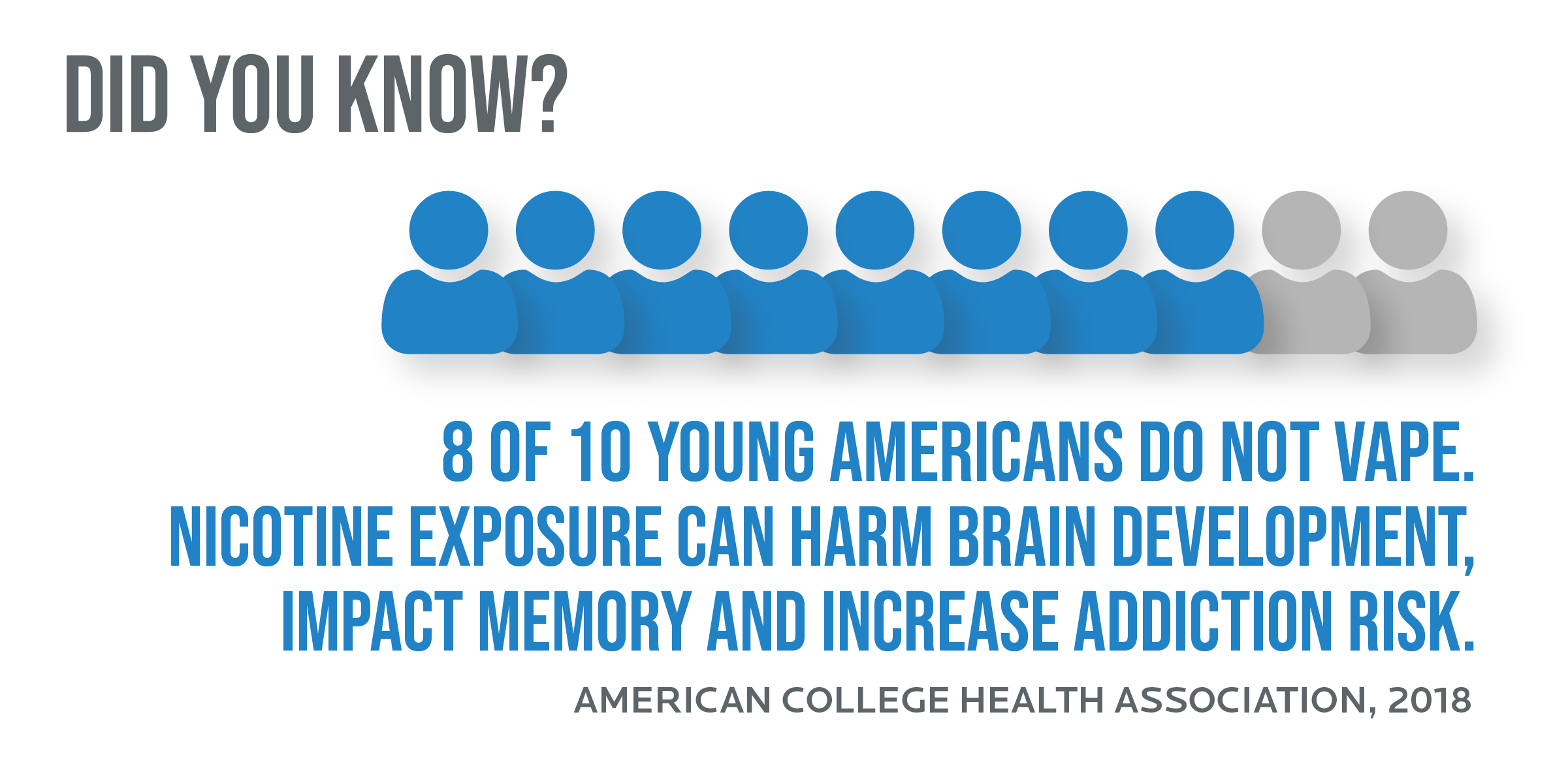 8 of 10 young Americans do not vape. Nicotine exposure can harm brain development, impact memory and increase addIction risk.
